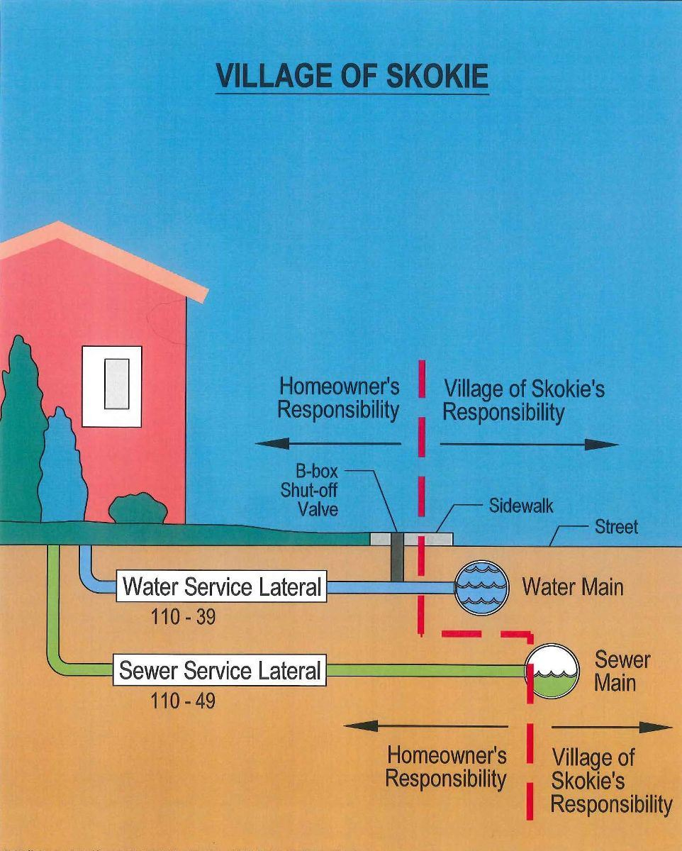 Image of cartoon elevation map, depicting where a homeowner's responsibility for a sewer is and w