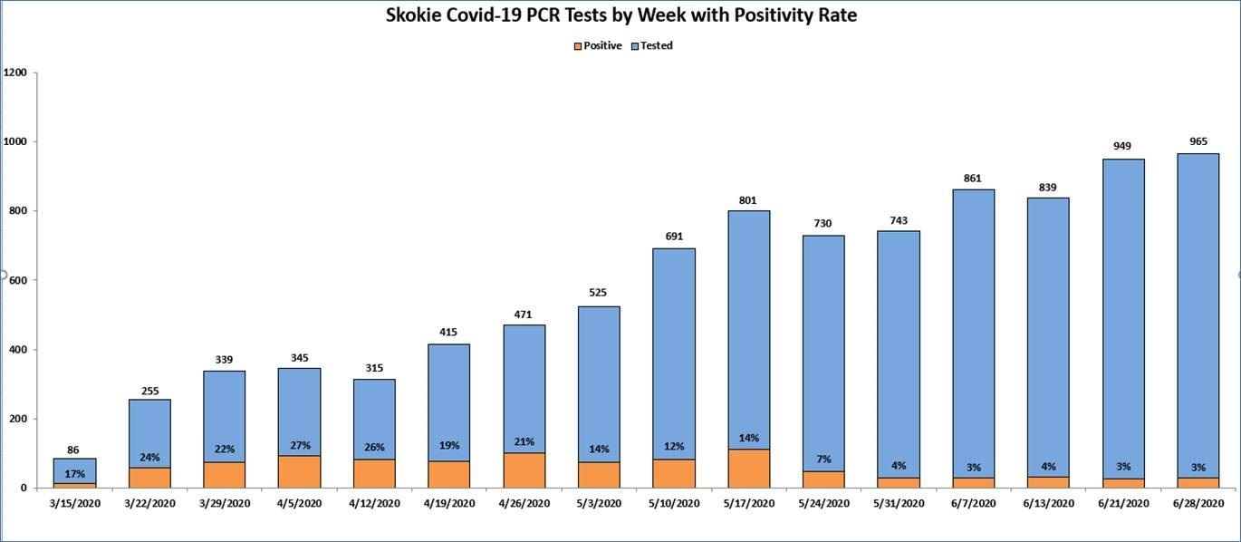 Skokie COVID-19 Positivity Rate March - June 2020 (JPG)