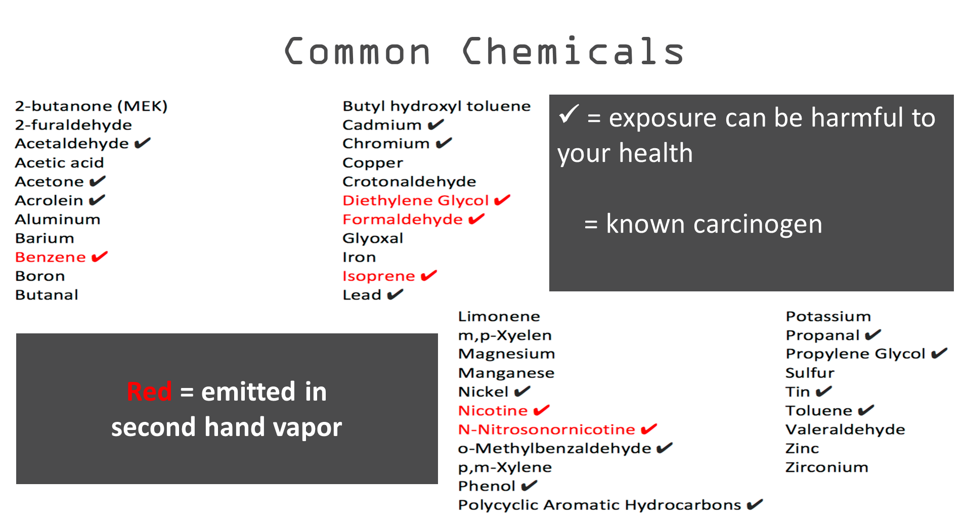 Common Chemicals