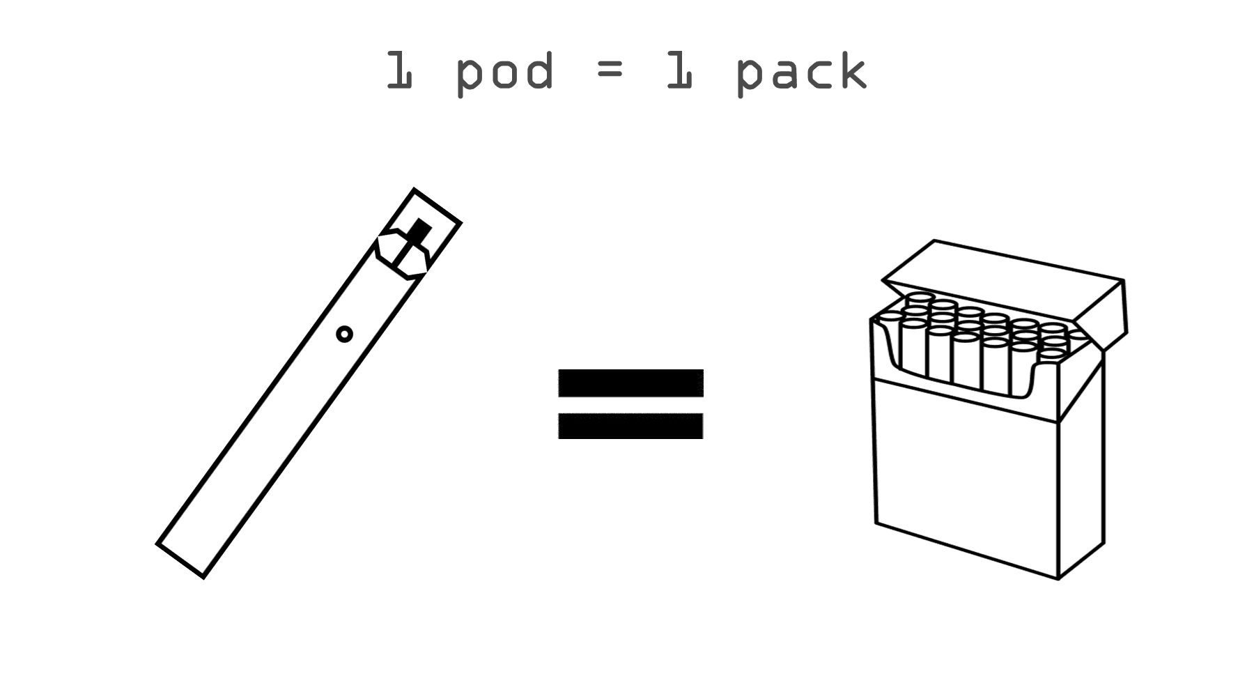 1 Pod equals to 1 Pack